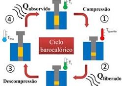 ciclo barocalorico