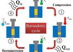 barocaloric cycle
